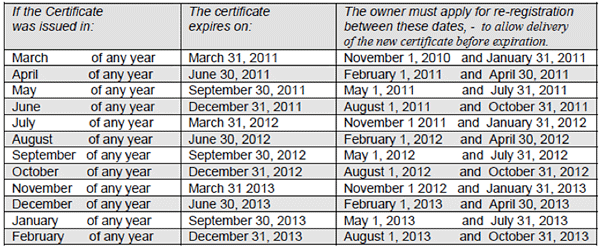 Summary of the faa s final rule regarding re registration and